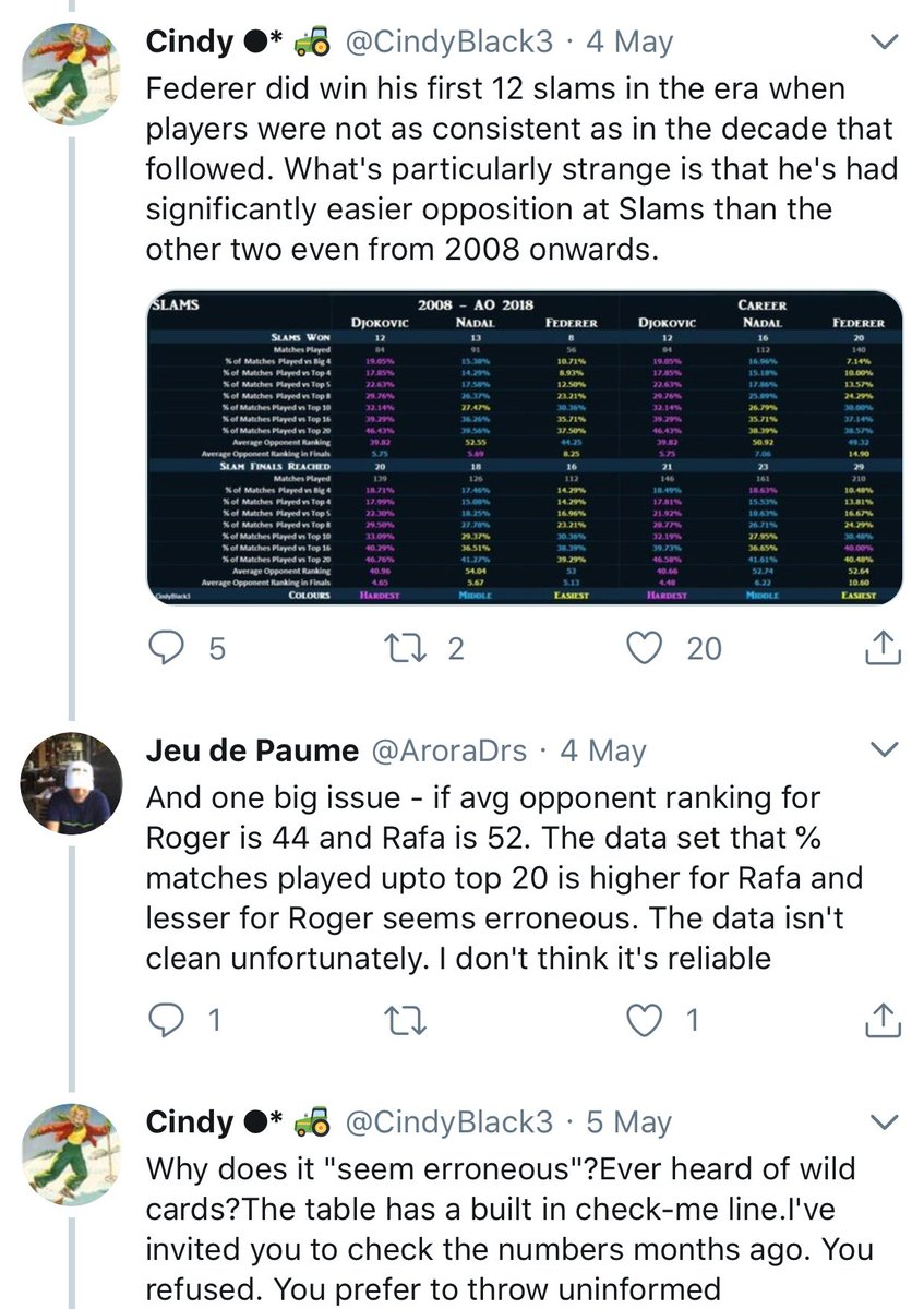 I'm WHEEZING at this whole thread. In summary: Molefarm makes spreadsheet to use ~numbers 'n' ~stats to try to shit on Federer, then gets mad and defensive when someone who actually understands stats tells them that they need to consider standard deviation and variance <br>http://pic.twitter.com/hppKZeQZE7