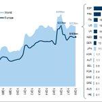 Image for the Tweet beginning: Sólo 5 bancos, todos europeos,