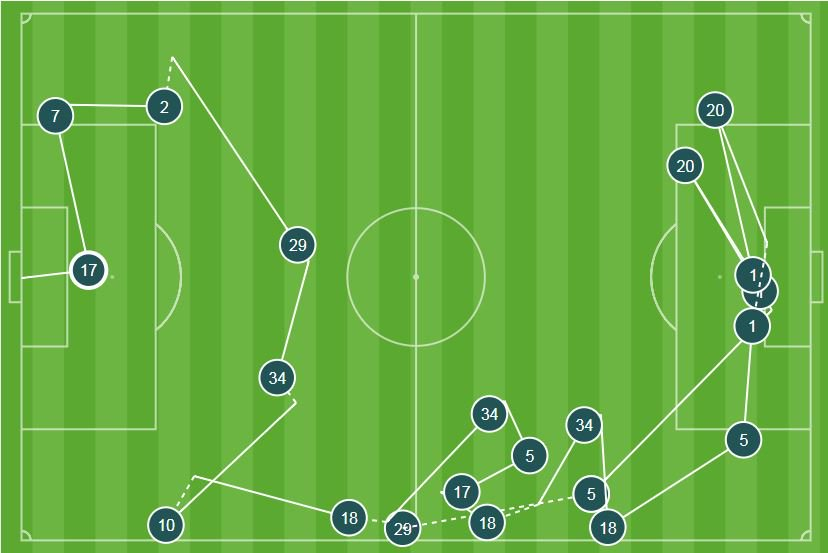 19 - Alex Iwobis goal for @Arsenal yesterday ended a sequence of 19 passes and involved 10 of their players (all except Pierre-Emerick Aubameyang); the longest move for a goal so far in the 2018-19 Premier League. Encouraging.