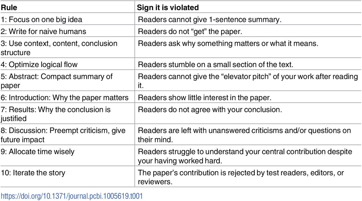 10 rules for writing a scientific paper. Good checklist when writing manuscripts as they can be easy to violate. #scientificwriting    http:// journals.plos.org/ploscompbiol/a rticle?id=10.1371/journal.pcbi.1005619 &nbsp; … <br>http://pic.twitter.com/lQYqoxCk2V
