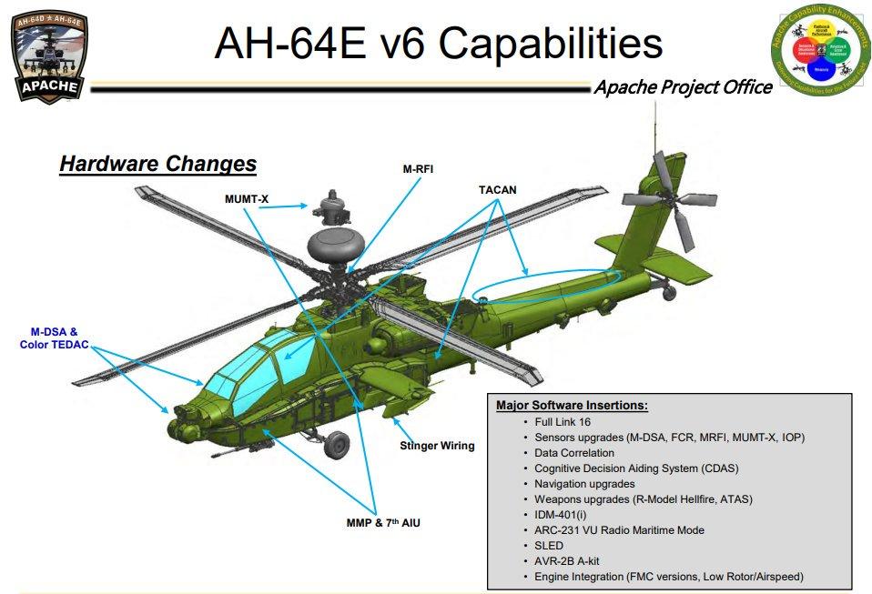 تعرف على (Version 6 (V6 : الترقيه الاحدث لمروحيات AH-64E Apache الامريكيه  Dk9zeawW0AUW-zW