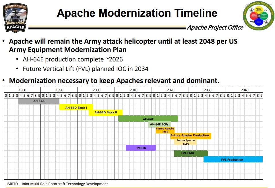 تعرف على (Version 6 (V6 : الترقيه الاحدث لمروحيات AH-64E Apache الامريكيه  Dk9zfFmWwAAgzKT