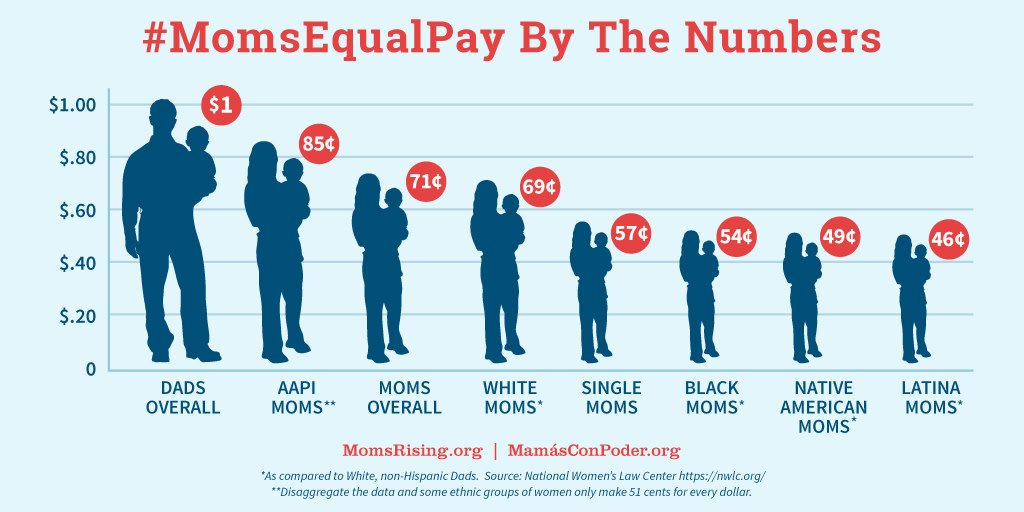 More than 50% of Black mothers bring in 1/2 or more of their families' income but only make 54¢ to a white dad's dollar. We need #BlackWomensEqualPay! #BlackMomsMatter #DemandMore