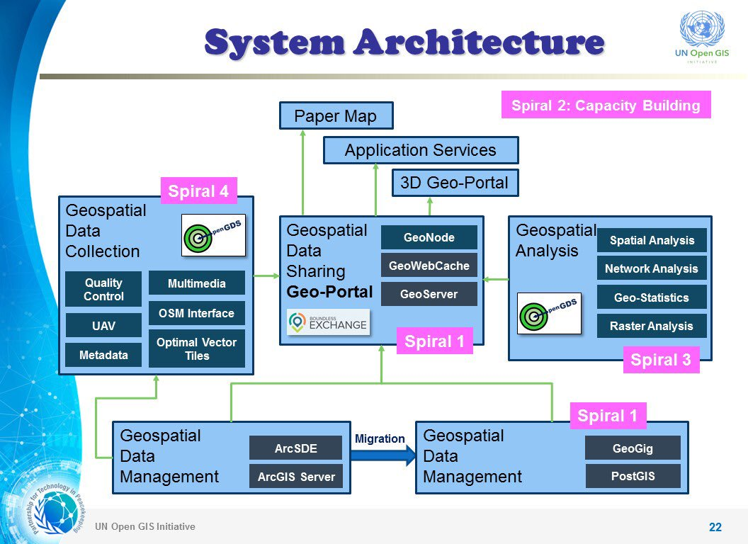 Overview of System Architecture of the UN Open GIS Initiative: <br>http://pic.twitter.com/qGv3vTXfjG