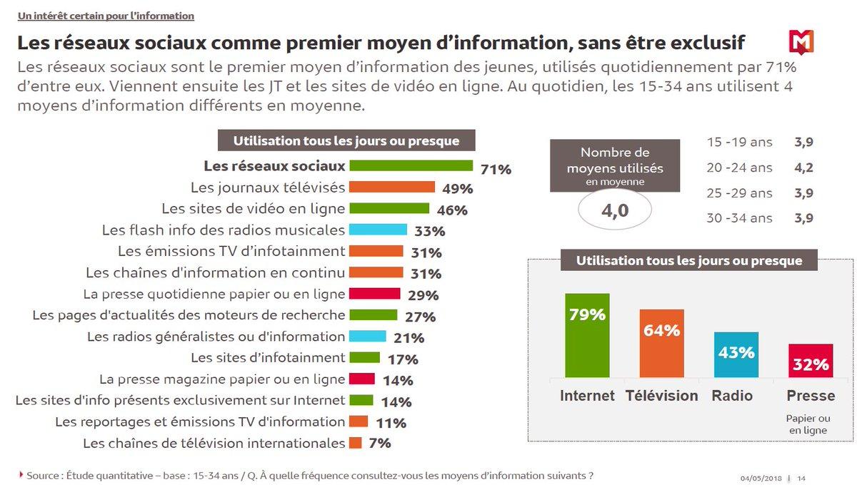 Les 15-34 préfèrent le #mobile et le #social pour accéder à l'information d'après le Ministère de la culture via @Offremedia https://buff.ly/2LZyio2