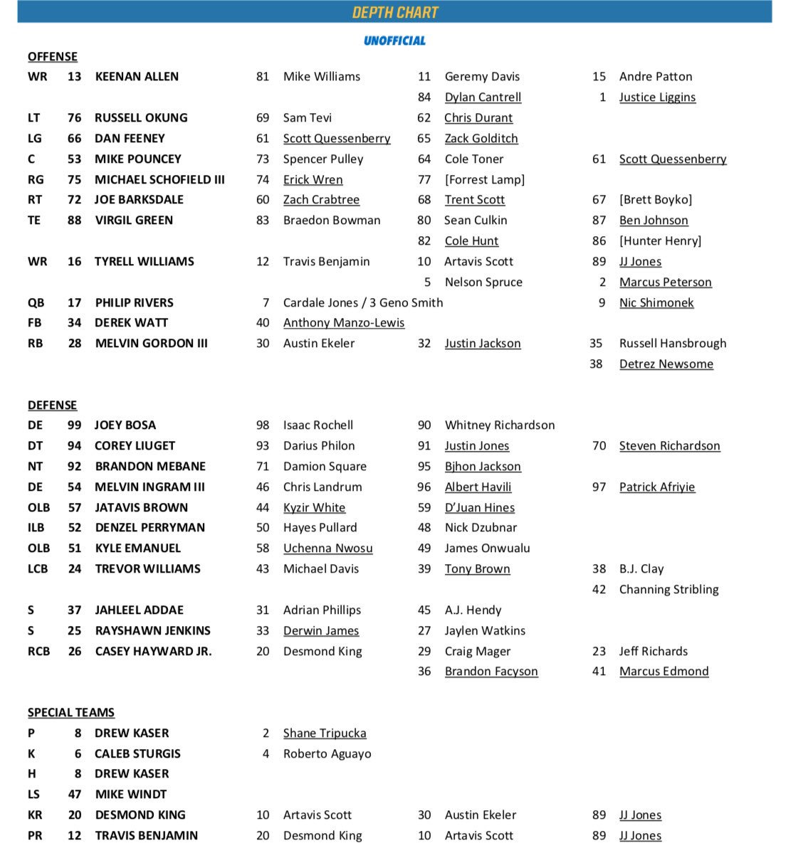Chargers Unofficial Depth Chart A Of Days Before The First Preseason Against Arizona Cardinals Pic Twitter 53yaxkkmqs