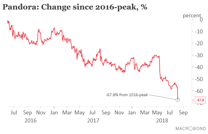 Value trap. #Pandora has lost 67.8% since 2016-peak. Maybe they should join $TSLA and go private. #dkfinans <br>http://pic.twitter.com/p3mSkpYp7f