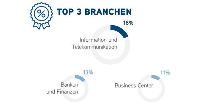 #Frankfurt: weniger Flächen, höhere Preise. Der Büromarkt ist seit Jahren heiß umkämpft. Zu den Platzhirschen aus der IT- und Finanzbranche stoßen nun auch die Business-Center. Alle Informationen erhalten Sie in unserer Übersichts-Infografik:  t.co/kRRFAQ7Q2i
