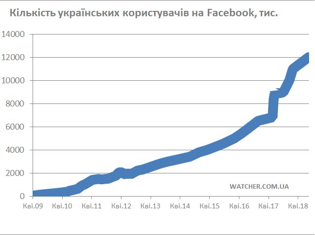 Вже 12 мільйонів українців користуються Facebook.  Темпи зростання української аудиторії соціальної мережі Facebook різко скоротились, але все ще залишаються одними з найвищих в світі. Про це свідчать дані внутрішньої статистики сервісу. https://t.co/QNVCk1d7gA https://t.co/aaNcKXN9nj