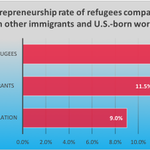 Image for the Tweet beginning: Recent @NatImmForum report shows #immigrants