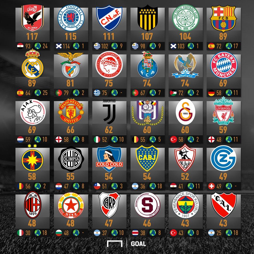 El ranking definitivo: así está el top de los clubes con más títulos del mundo