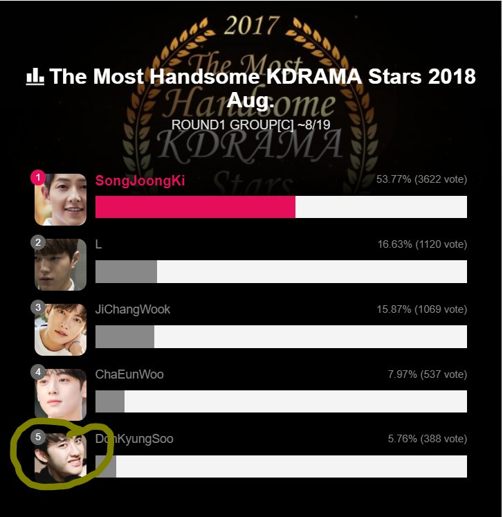 Vote for D.O. on this poll, he&#39;s currently in last place  https:// namesns.com/entertainer/st ar_room.html?star_num=171 &nbsp; …  keep scrolling down until u reach this poll! @weareoneEXO @B_hundred_Hyun @LAY_zhang_ #dafBAMA2018EXO #EXO <br>http://pic.twitter.com/mtK65Z3QQK