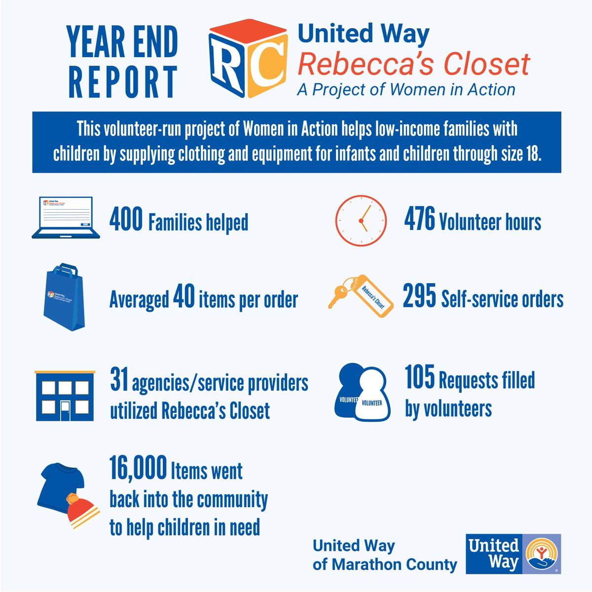 A2: Last year Rebecca&#39;s Closet provided 16,000 children&#39;s items to help 400 families in need. #UnitedWayChat <br>http://pic.twitter.com/Qsss2cv50I