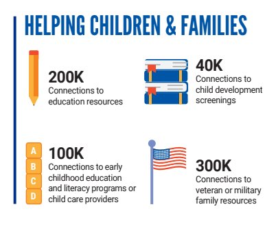 A1: In 2017, 2-1-1s across the US (including those hosted and funded by United Ways!) supported childhood and family success! Check it out! #211Helps #unitedwaychat <br>http://pic.twitter.com/DzaMAn5BNZ