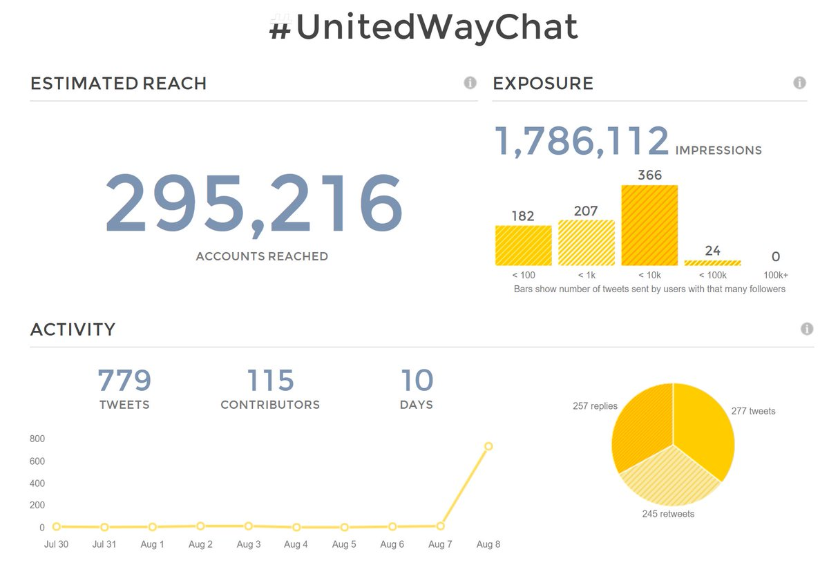 Thanks for making our #UnitedWayChat on Childhood Success a...success! Top contributors are tagged in the image. Start working on Twitter Moments to capture and share your contributions.   cc: @PRSprings @LisaBowmanUWW @mbsellers @JosePedroFerrao @BGallagherUW<br>http://pic.twitter.com/KH1LWET2f7
