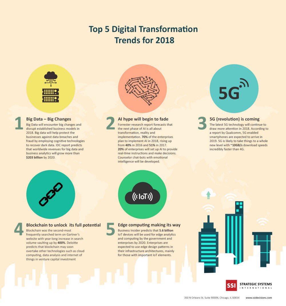 Top 5 Digital Transformation Trends  #BigData #AI #5G #Blockchain #EdgeComputing CC @CRudinschi @evankirstel @DioFavatas @diioannid @elenacarstoiu @Bill_IoT <br>http://pic.twitter.com/kySfD2bgDR  https:// twitter.com/3BodyProblem/s tatus/1027272028641026049 &nbsp; …
