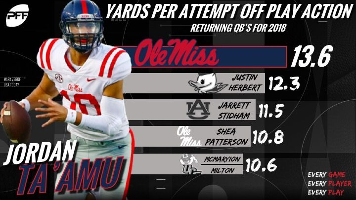 Jordan Taamu returns as the nations leader in yards per attempt off play-action passes