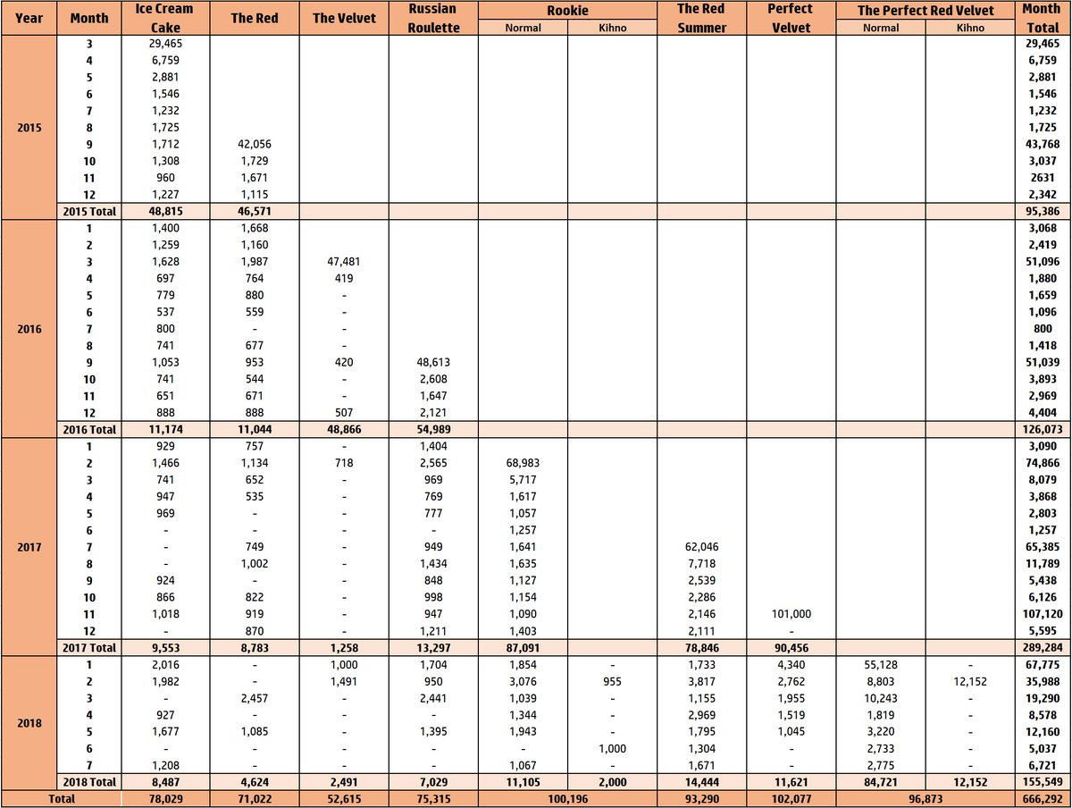 Record album sales chart
