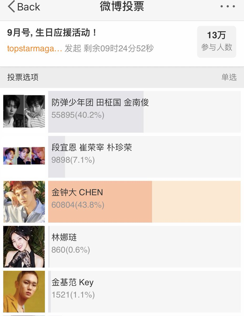 Please vote for Chen @topstarmagazine if you have Weibo account, many thanks . Cr: Owner  #loveforjongdae #chen #kimjongdae #exo  #첸 #김종대 #종대 #엑소 #金鐘大 #金钟大 #金鍾大 #6yearswithexo #weareoneEXO ⁠ #EXOPLANET ⁠ #EXO_ComingSoon ⁠ @weareoneEXO<br>http://pic.twitter.com/7YgApjvPBi