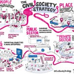 Image for the Tweet beginning: #CivilSocietyStrategy in a picture: