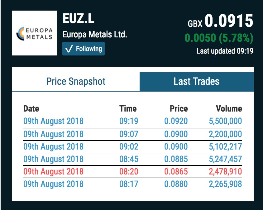 #EUZ decent amount of buying going on.   Scoping study will be delievered within 2 months and probably some news before that (according to LR) on the last podcast.  Here&#39;s a 3 min video (DYORO)  https:// youtu.be/Dwf4wjj96z0  &nbsp;  <br>http://pic.twitter.com/0b3qauCu3s