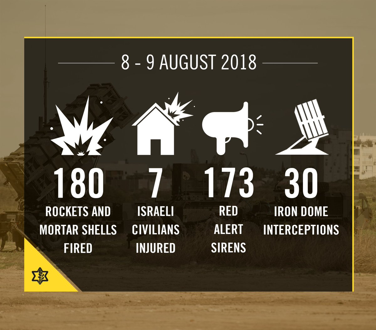 Since last night: 🔺Approx. 180 rockets were launched from the Gaza Strip at Israel. 🔺The Iron Dome aerial defense system intercepted over 30 launches. The majority of projectiles landed in open areas. 🔺In response, the IDF targeted over 150 terror targets in the Gaza Strip