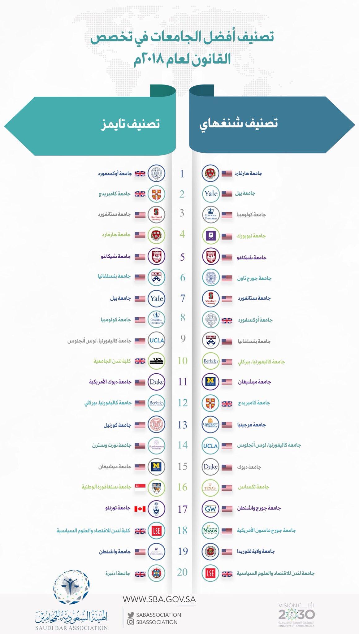 هيئة المحامين Sur Twitter أفضل 20 جامعة في تخصص القانون على مستوى العالم