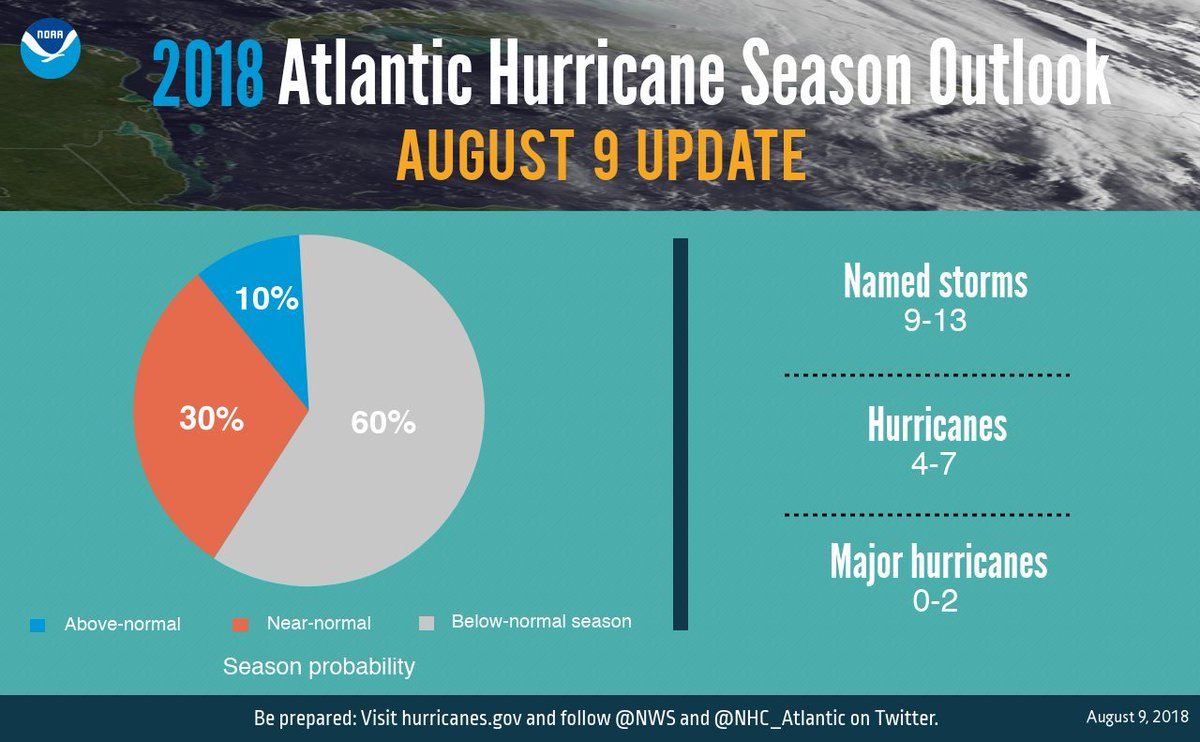 NEW: NOAA adjusts their Atlantic #hurricane season outlook, now calling for a 60% chance of below normal activity. They expect 9-13 named storms in total (includes Alberto, Beryl, Chris, and Debby). <br>http://pic.twitter.com/7gcbl8pqVy