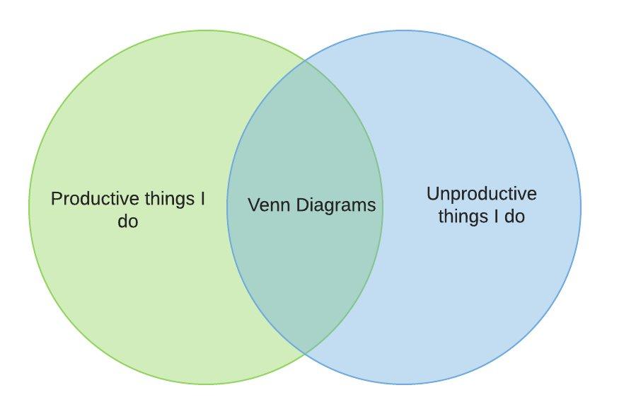 Venndiagram Hashtag On Twitter