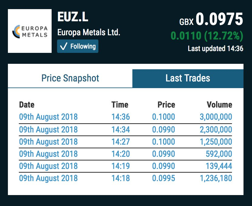#EUZ is one of the few saviours of my p/f today. A lot of red in there.   It&#39;s exceeding average daily volume and the buys seem to be picking up as the afternoon goes on. Could we see an even stronger finish?  https://www. voxmarkets.co.uk/company/EUZ/  &nbsp;  <br>http://pic.twitter.com/wQO7ONZYCX