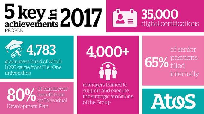 Mit einer #Workforce, die zunehmend qualifizierter und motivierter ist, sind wir auf die...