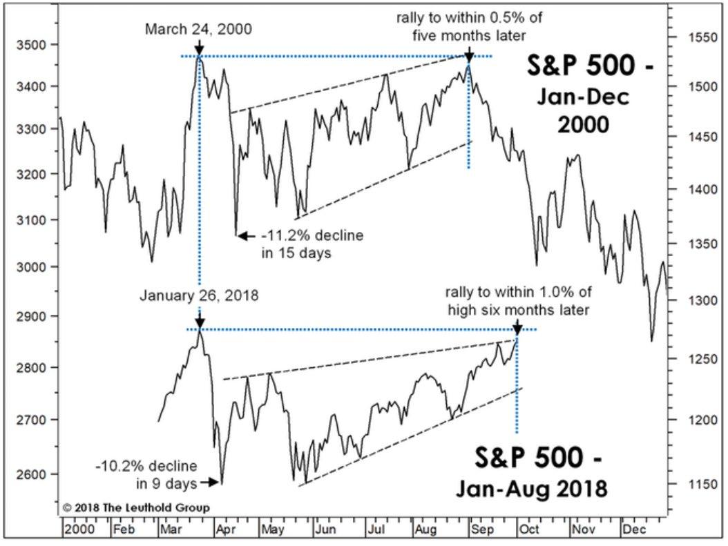 S&P 500 2000 vs 2018