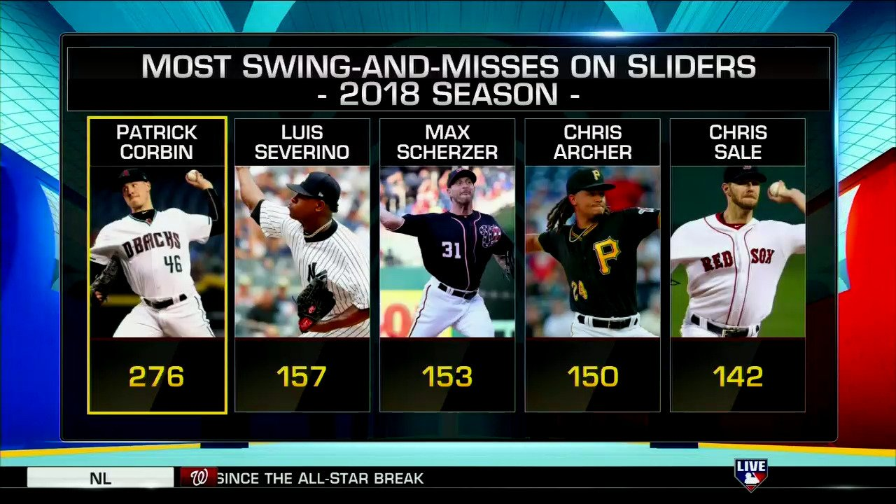 Did you know @Dbacks lefty @PatrickCorbin46 leads all MLB pitchers in swing-and-misses on sliders?  #MLBCentral https://t.co/xtad2004xT