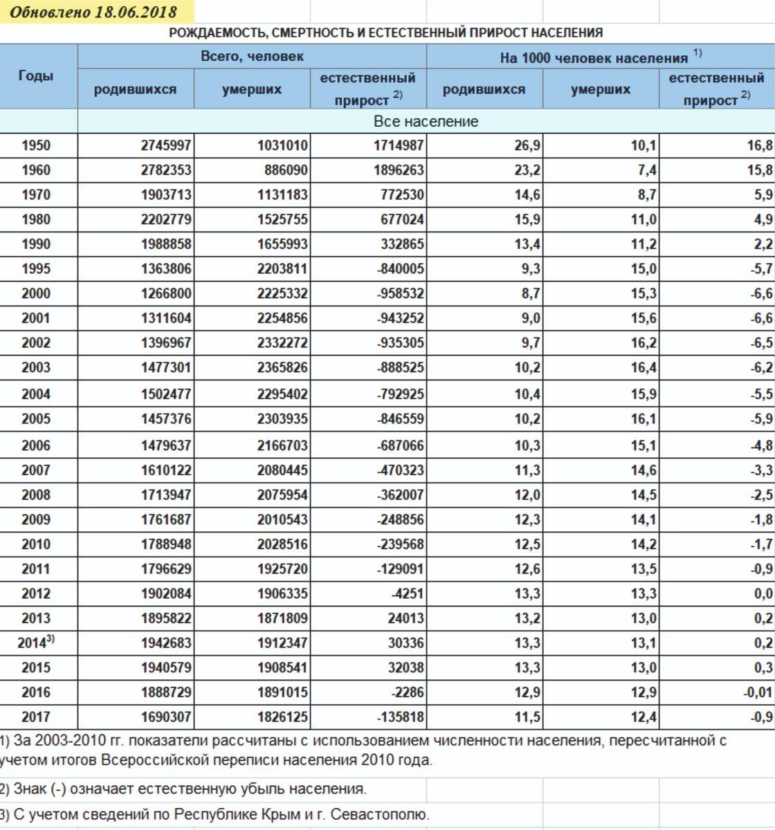 Картинки статистики рождаемости