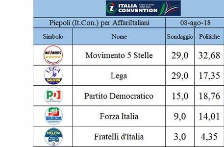 Cancellato il -5 al Parma. Proteste di Forza Italia che chiede analogo trattamento e la cancellazione del -5 dai suoi sondaggi rispetto le politiche.#Calaiò  - Ukustom