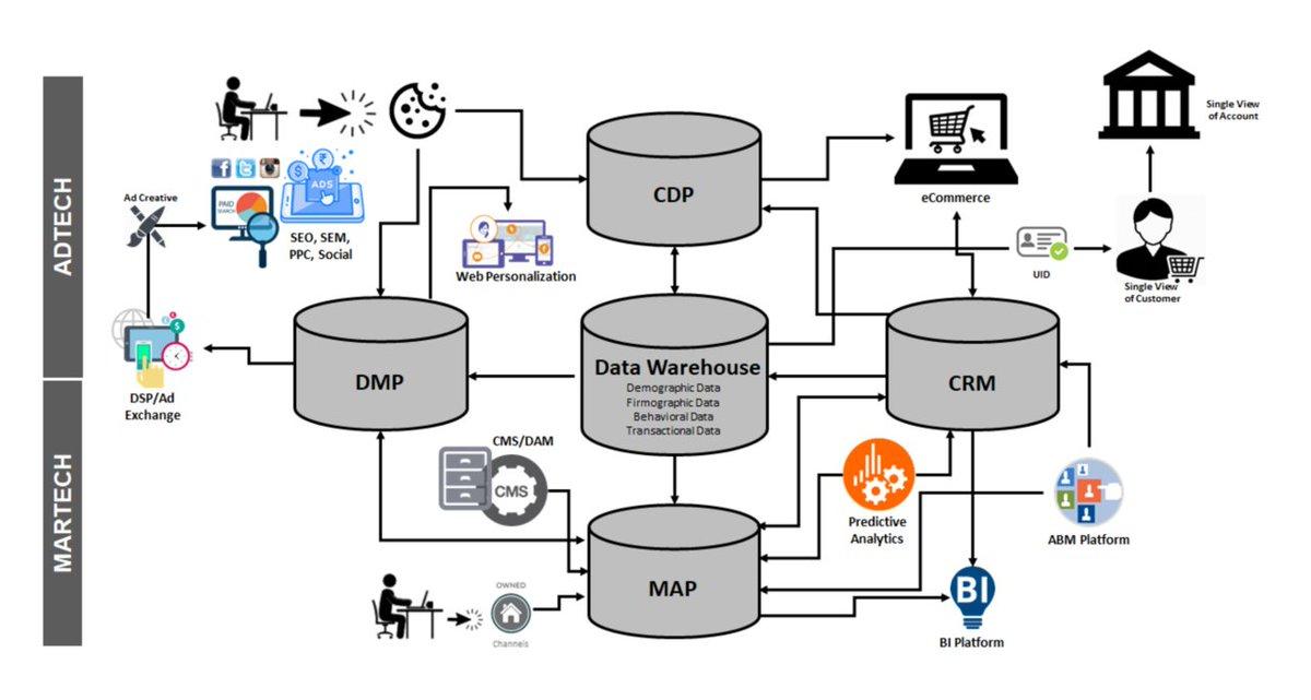MarTech + AdTech: Connecting the Dots | LinkedIn  https:// buff.ly/2nn3NcN  &nbsp;   <br>http://pic.twitter.com/55CLpacz4p