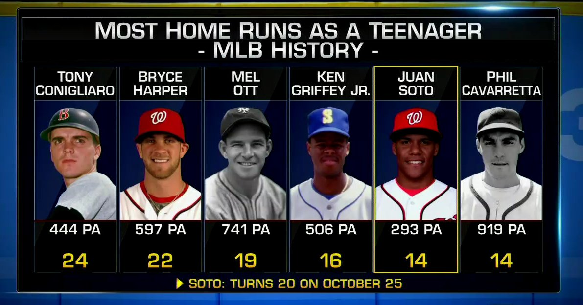 How many homers will Juan Soto hit as a teenager? #MLBTonight https://t.co/3uIDtw7gdY