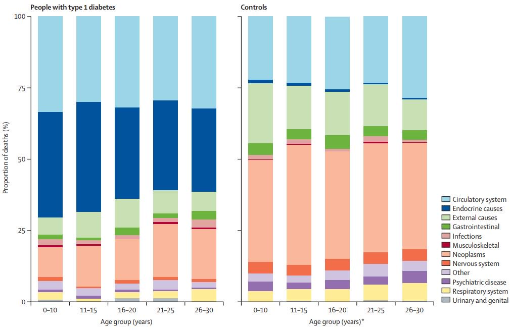 the lancet on twitter early age of type 1 diabetes diagnosis