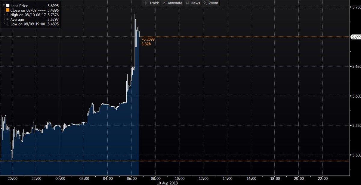 Krise i Tyrkiet #TRY | *TURKISH LIRA DROPS MORE THAN 4% TO FRESH NEW LOW AGAINST DOLLAR - BBG #Tyrkiet #Trylira #Turkey #fx #forex #dkfinans #dkbiz #dkpol #valuta #dkmedier #business #news<br>http://pic.twitter.com/L8RWalqCws