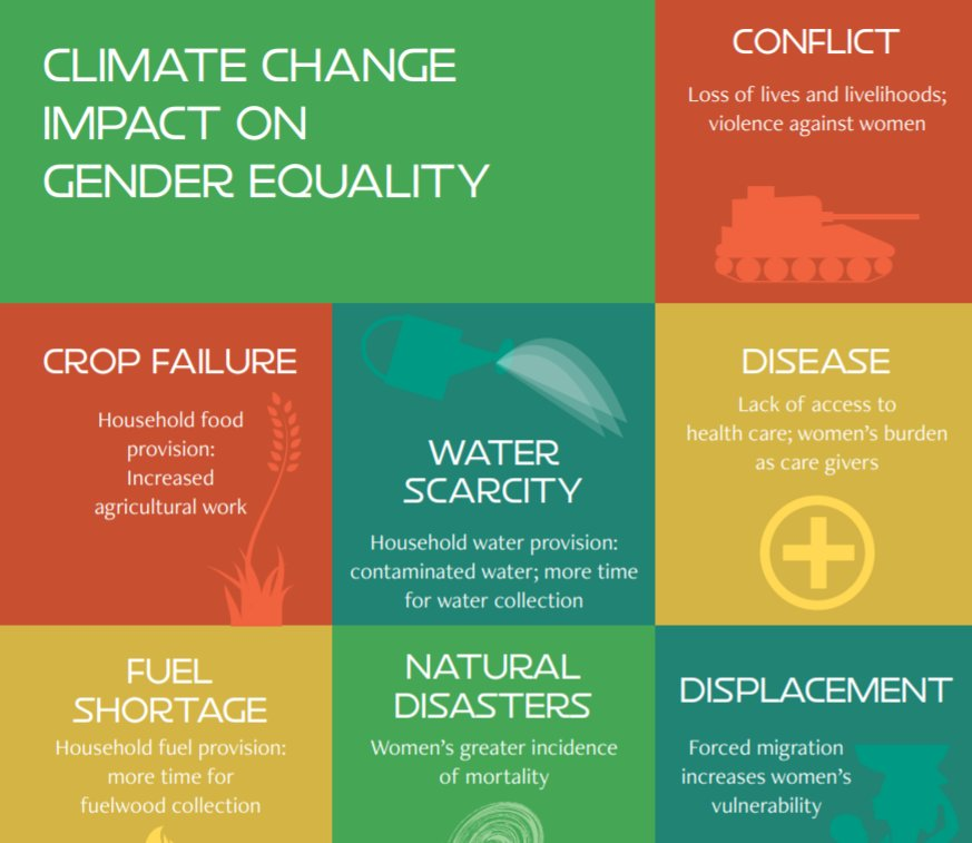 climate change impact on gender The distinct impacts of climate change on men and women are exacerbated in settings that are also affected by violent conflict, political instability, and economic strife.