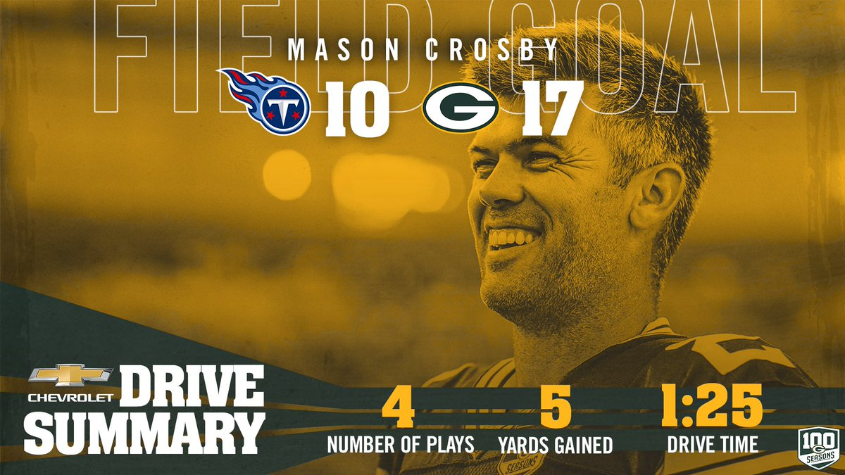 .@crosbykicks2&#39;s 41-yard FG puts the #Packers up by a TD.   #TENvsGB #GoPackGo <br>http://pic.twitter.com/mGKCtOXd2y