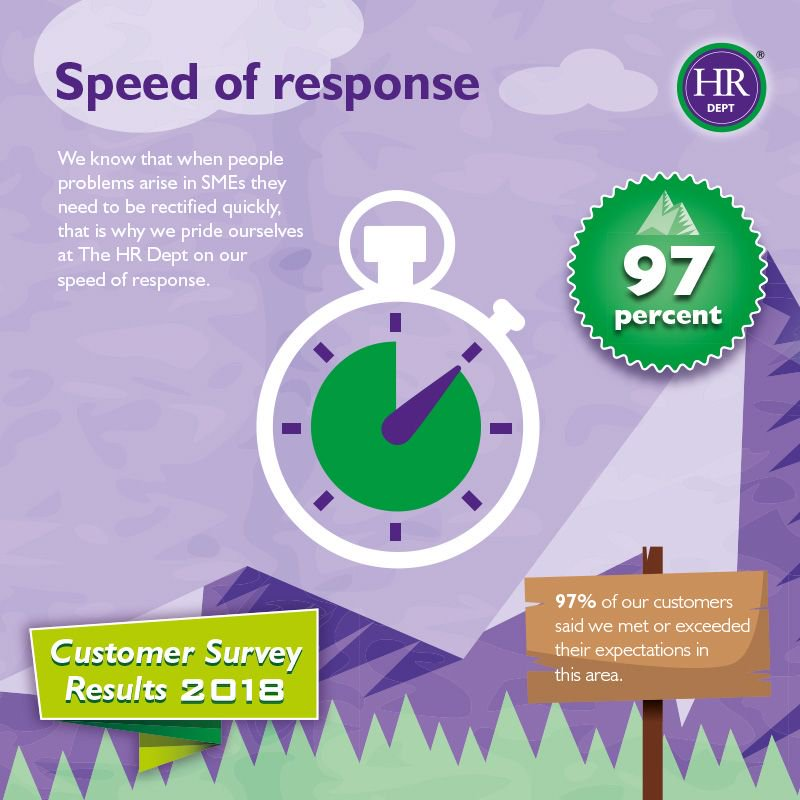 97% of our clients said that our speed of response met or exceeded their expectations! We understand how important it is to resolve an issue when it arises, particularly within SMEs.