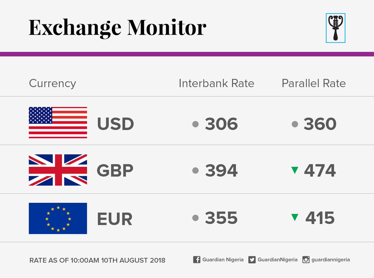 Guardianexchangerate Forex Fx Forextrader Currency Cbn Exchangerate Naira Pounds Euro Dollars Theguardianng Https T Co Q85rmviiqk
