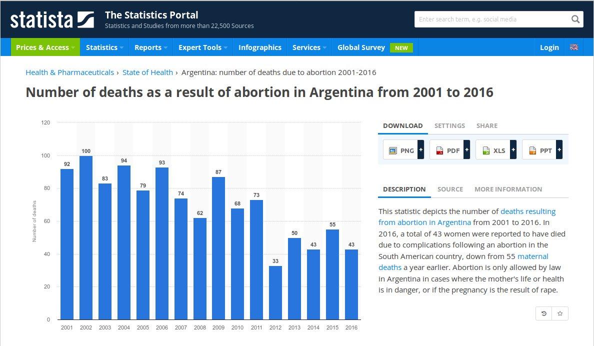 cijfers abortus