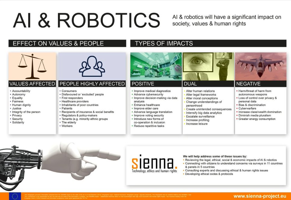 How will #AI &amp; #Robotics impact society and human rights? Which values will change &amp; who will be most affected? Check out @SiennaEthics's new infographic  https:// bit.ly/2JgJFSf  &nbsp;      #HumanRights #ResearchImpact  #H2020 #ethics #SiennaEthics<br>http://pic.twitter.com/WqfVBvFRNt