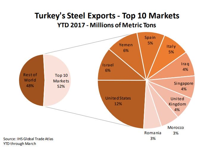 Turkey is the world's 9-largest #steel exporter -- and the US is its main buyer. #commodities #METL