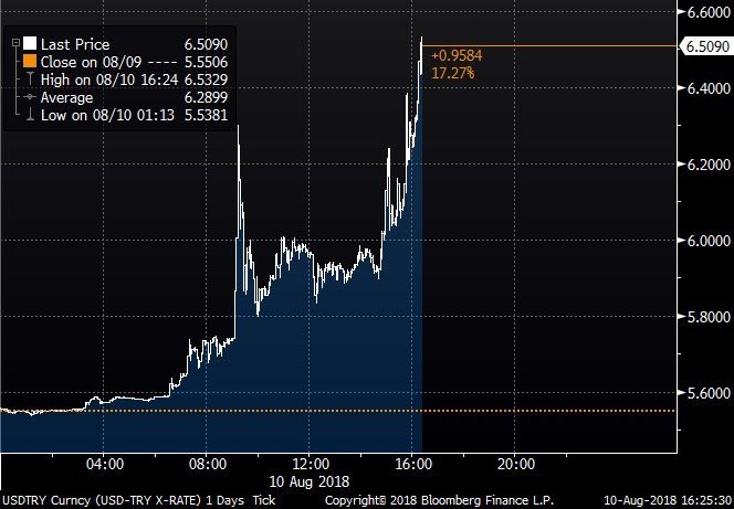 #Turkey&#39;s currency slide worsens. #Lira is down more than 18%.  -&gt; Trading at 6.5329 per $ @FercanY #dolar6 #الليرة_التركية   https://www. bloomberg.com/news/live-blog /2018-08-10/turkey-s-erdogan-finance-minister-speak-on-economy-crisis &nbsp; … <br>http://pic.twitter.com/6qrGLMAGwG