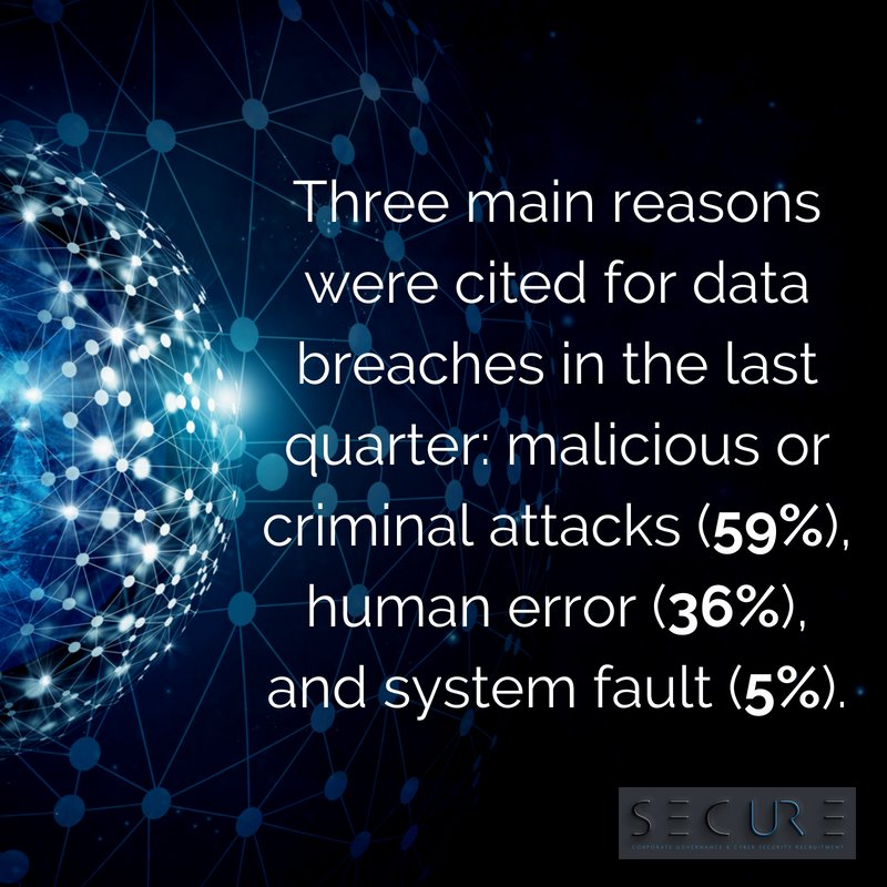 59% of #databreaches in the last quarter were attributed to criminal attacks, with 36% caused by human error. #FactFriday   #cybersecurity #informationsecurity #dataprotection #hackers<br>http://pic.twitter.com/5PN2Lya8Wk