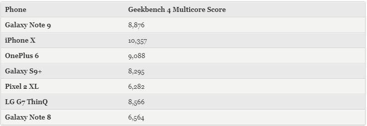 Secondo i primi benchmark trapelati in rete lo smartphone top di gamma di Apple l\