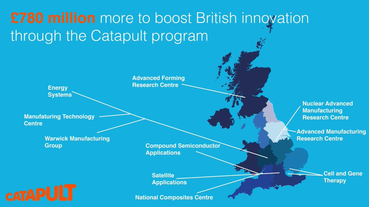 Catapult Uk Twitter Diagram Of A Satapps Cell And Gene Therapy Energy Systems 7 Others